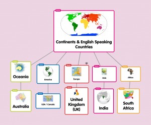 English lesson plan popplet